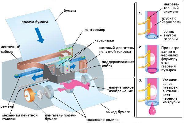 Строение струйного принтера